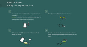 Japanese Tea Promotion and AI Modelling